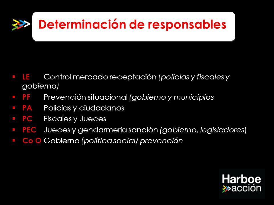 Determinación de responsables LE Control mercado receptación (policías y fiscales y gobierno) PF Prevención situacional (gobierno y municipios) PA Pol