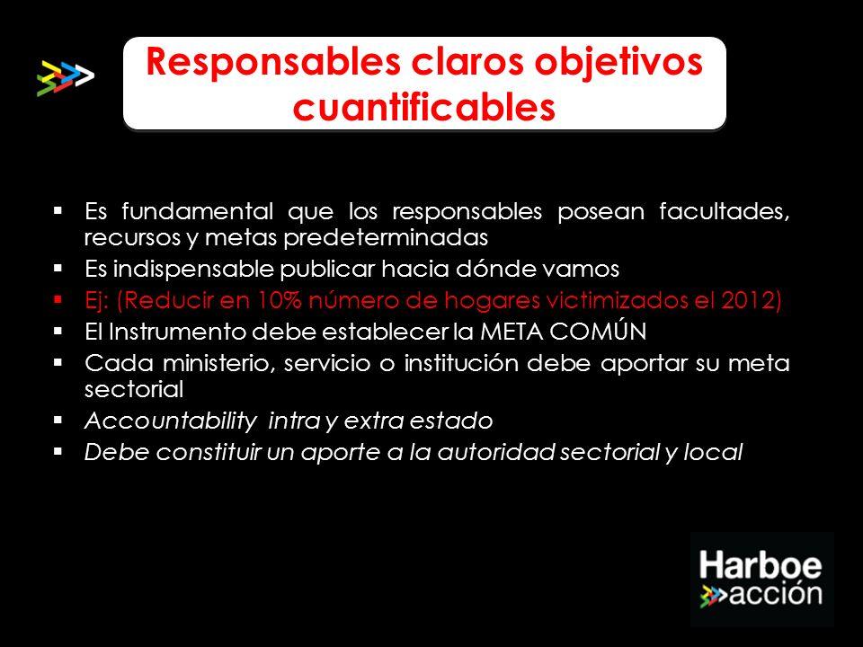 Responsables claros objetivos cuantificables Es fundamental que los responsables posean facultades, recursos y metas predeterminadas Es indispensable