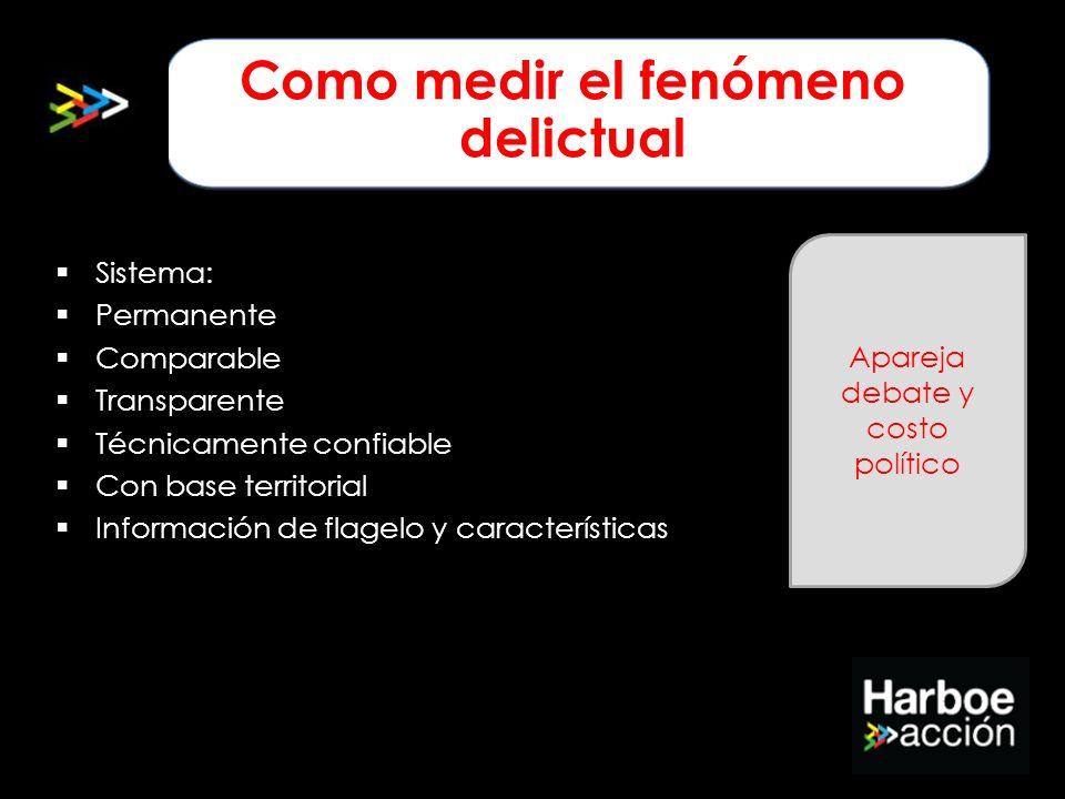 Sistema: Permanente Comparable Transparente Técnicamente confiable Con base territorial Información de flagelo y características Como medir el fenómen