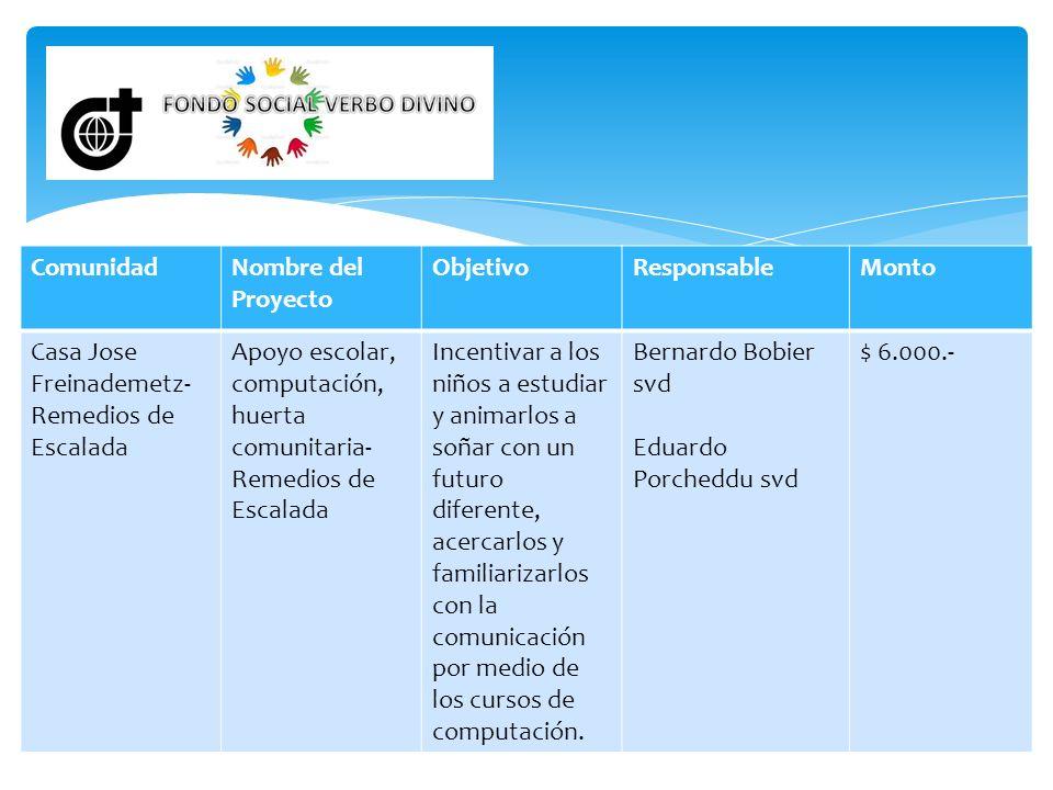 ComunidadNombre del Proyecto ObjetivoResponsableMonto Casa Jose Freinademetz- Remedios de Escalada Apoyo escolar, computación, huerta comunitaria- Rem