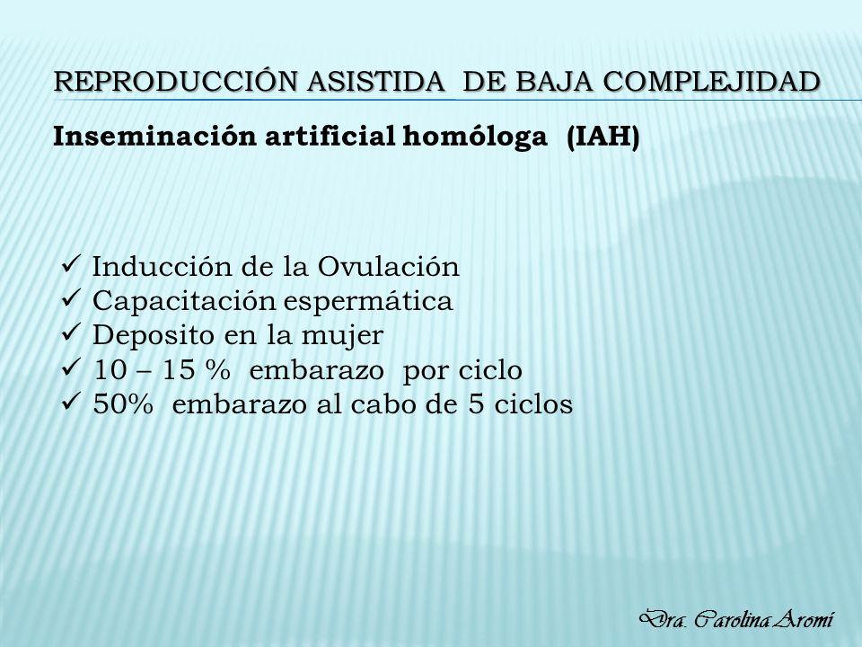 REPRODUCCIÓN ASISTIDA DE BAJA COMPLEJIDAD Inseminación artificial homóloga (IAH) Inducción de la Ovulación Capacitación espermática Deposito en la muj