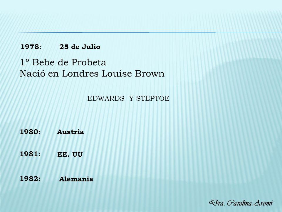 1978: 1º Bebe de Probeta Nació en Londres Louise Brown 25 de Julio 1980: 1981: 1982: Austria EE. UU Alemania EDWARDS Y STEPTOE Dra. Carolina Aromí