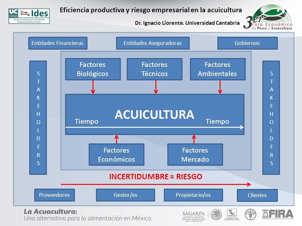 ACUICULTURA Eficiencia productiva y riesgo empresarial en la acuicultura Dr.