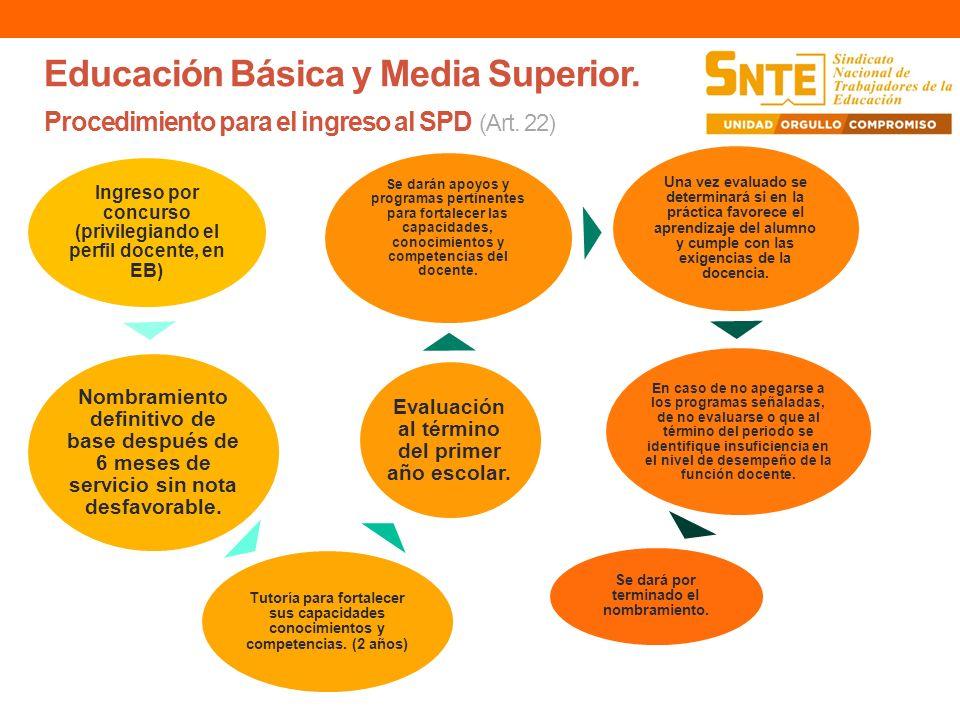 Educación Básica y Media Superior. Procedimiento para el ingreso al SPD (Art. 22) Ingreso por concurso (privilegiando el perfil docente, en EB) Nombra