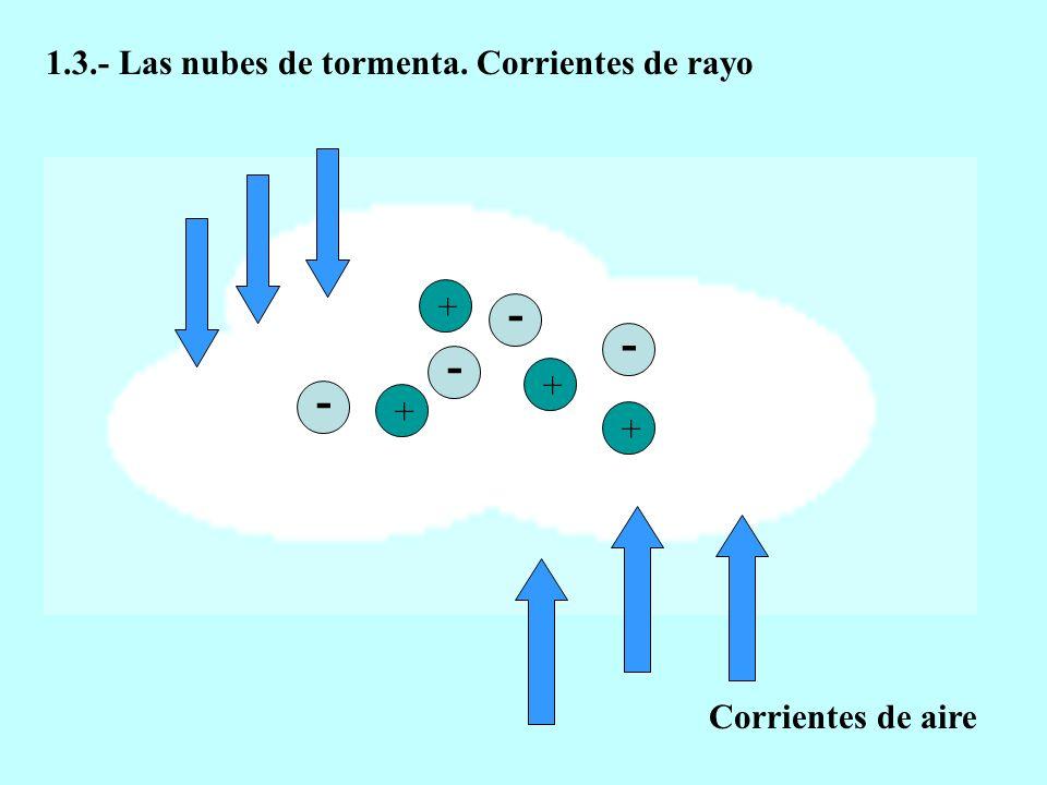 + - - - + + - + Corrientes de aire 1.3.- Las nubes de tormenta. Corrientes de rayo