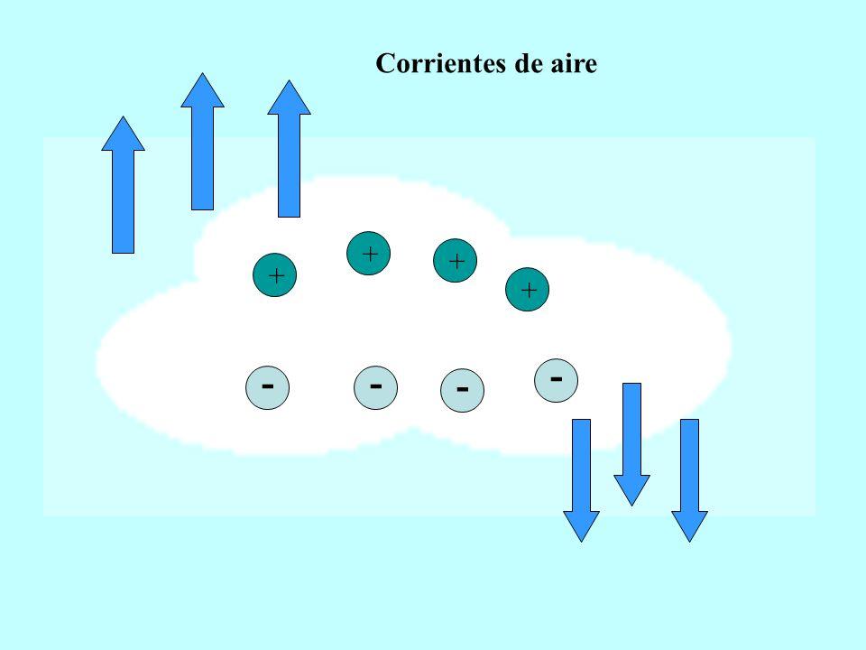 + -- - + + - + Corrientes de aire