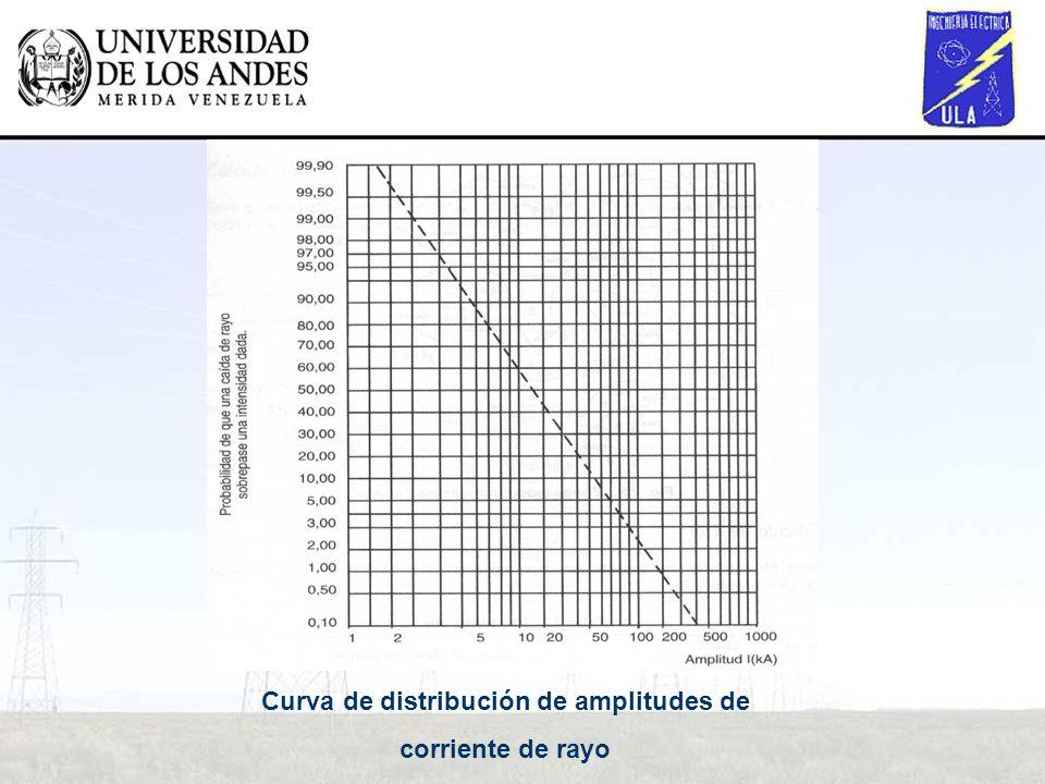 Curva de distribución de amplitudes de corriente de rayo