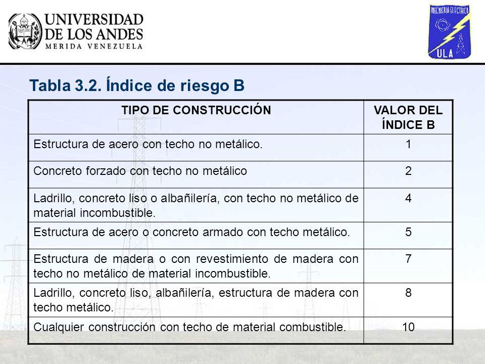 TIPO DE CONSTRUCCIÓNVALOR DEL ÍNDICE B Estructura de acero con techo no metálico.1 Concreto forzado con techo no metálico2 Ladrillo, concreto liso o a