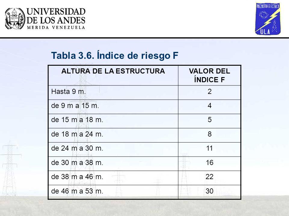 ALTURA DE LA ESTRUCTURAVALOR DEL ÍNDICE F Hasta 9 m.2 de 9 m a 15 m.4 de 15 m a 18 m.5 de 18 m a 24 m.8 de 24 m a 30 m.11 de 30 m a 38 m.16 de 38 m a