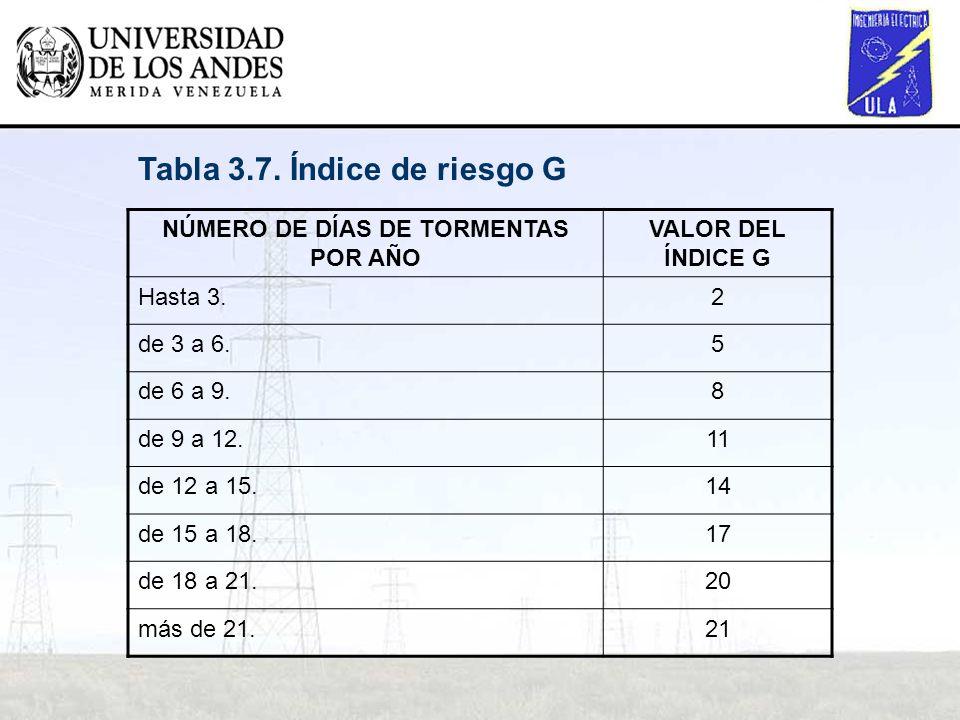 NÚMERO DE DÍAS DE TORMENTAS POR AÑO VALOR DEL ÍNDICE G Hasta 3.2 de 3 a 6.5 de 6 a 9.8 de 9 a 12.11 de 12 a 15.14 de 15 a 18.17 de 18 a 21.20 más de 2