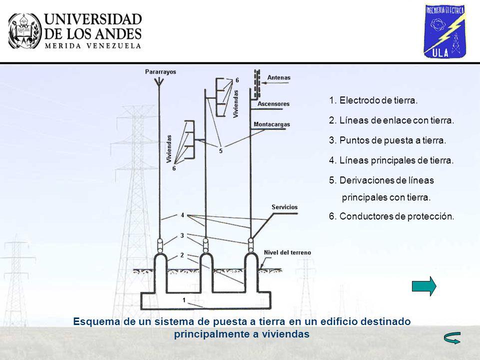 Esquema de un sistema de puesta a tierra en un edificio destinado principalmente a viviendas 1. Electrodo de tierra. 2. Líneas de enlace con tierra. 3