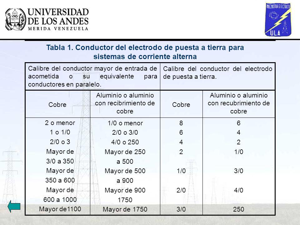 Calibre del conductor del electrodo de puesta a tierra. Calibre del conductor mayor de entrada de acometida o su equivalente para conductores en paral