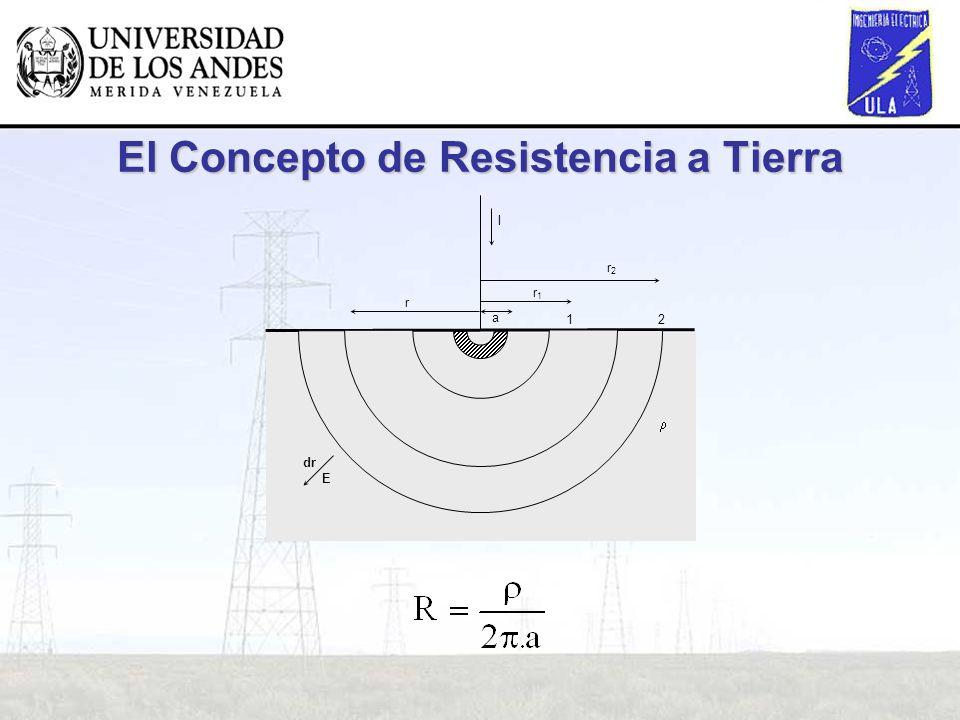 El Concepto de Resistencia a Tierra r r1r1 r2r2 a I E dr 21