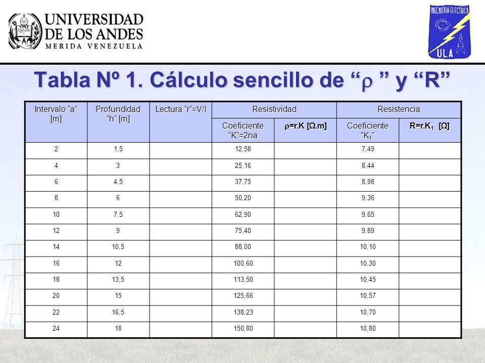Tabla Nº 1. Cálculo sencillo de y R Intervalo a [m] Profundidad h [m] Lectura r=V/I ResistividadResistencia Coeficiente K=2na =r.K [.m] =r.K [.m] Coef