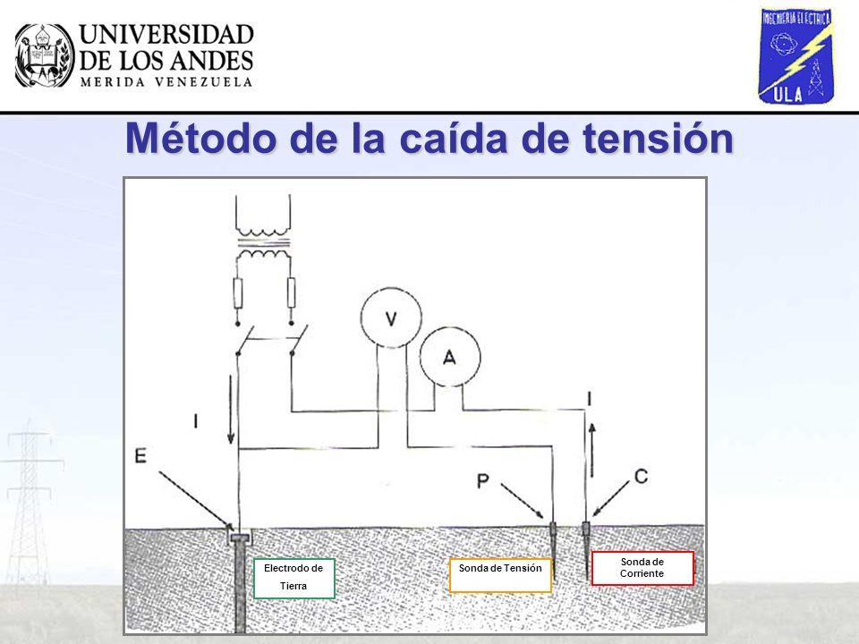 Método de la caída de tensión Electrodo de Tierra Sonda de Tensión Sonda de Corriente