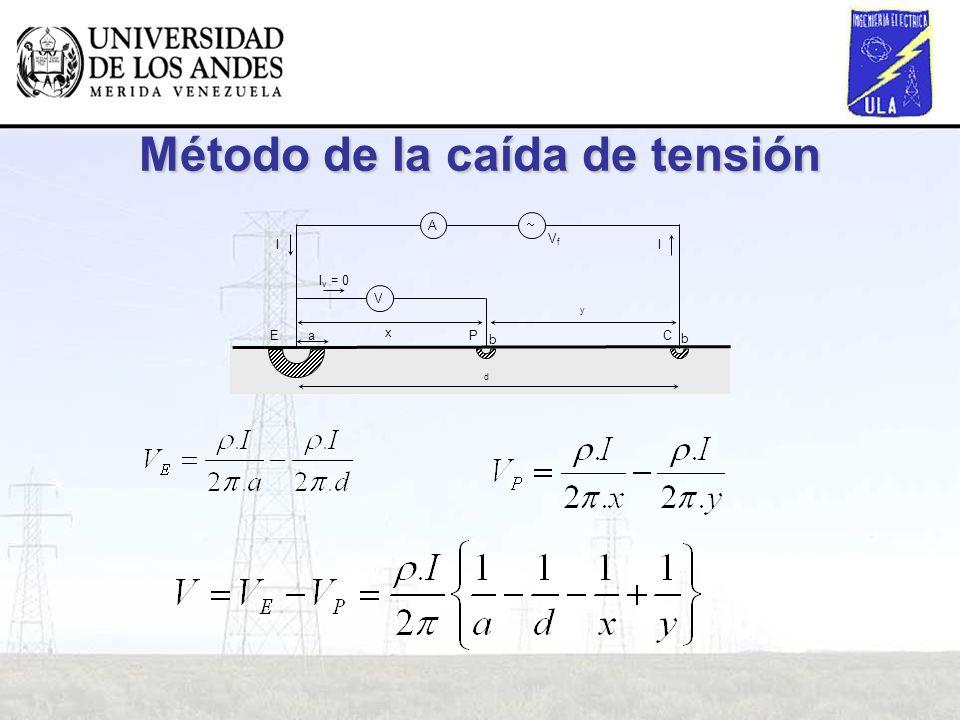 Método de la caída de tensión II A V I v = 0 PCE x y d a b b VfVf