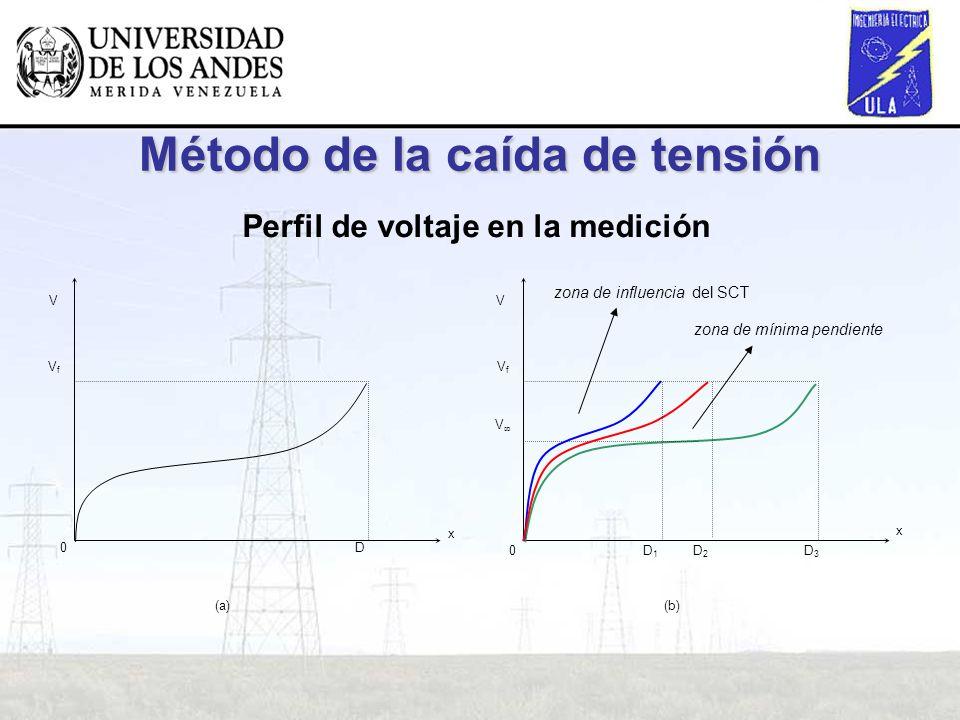 Método de la caída de tensión Perfil de voltaje en la medición VfVf D0 (a) VfVf (b) V D3D3 0D2D2 D1D1 x x VV zona de mínima pendiente zona de influenc