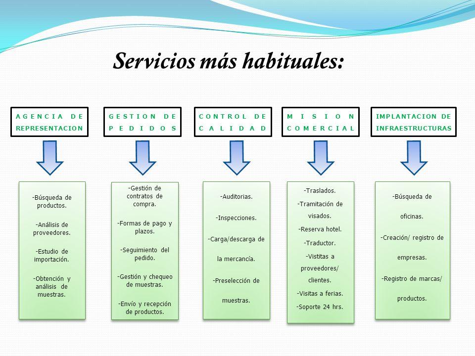 Servicios más habituales: AGENCIA DE REPRESENTACION -Búsqueda de productos. -Análisis de proveedores. -Estudio de importación. -Obtención y análisis d