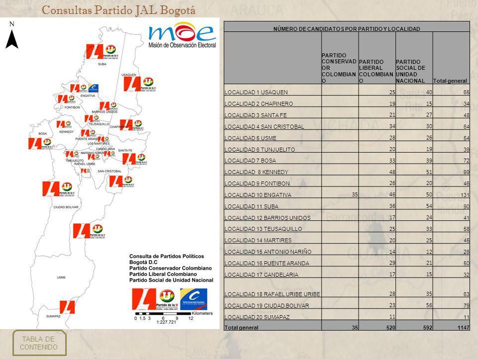 Consultas Partido JAL Bogotá TABLA DE CONTENIDO NÚMERO DE CANDIDATOS POR PARTIDO Y LOCALIDAD PARTIDO CONSERVAD OR COLOMBIAN O PARTIDO LIBERAL COLOMBIAN O PARTIDO SOCIAL DE UNIDAD NACIONALTotal general LOCALIDAD 1 USAQUEN 2540 65 LOCALIDAD 2 CHAPINERO 1915 34 LOCALIDAD 3 SANTA FE 2127 48 LOCALIDAD 4 SAN CRISTOBAL 3430 64 LOCALIDAD 5 USME 2826 54 LOCALIDAD 6 TUNJUELITO 2019 39 LOCALIDAD 7 BOSA 3339 72 LOCALIDAD 8 KENNEDY 4851 99 LOCALIDAD 9 FONTIBON 2620 46 LOCALIDAD 10 ENGATIVA 354650 131 LOCALIDAD 11 SUBA 3654 90 LOCALIDAD 12 BARRIOS UNIDOS 1724 41 LOCALIDAD 13 TEUSAQUILLO 2533 58 LOCALIDAD 14 MARTIRES 2025 45 LOCALIDAD 15 ANTONIO NARIÑO 1412 26 LOCALIDAD 16 PUENTE ARANDA 2921 50 LOCALIDAD 17 CANDELARIA 1715 32 LOCALIDAD 18 RAFAEL URIBE URIBE 2835 63 LOCALIDAD 19 CIUDAD BOLIVAR 2356 79 LOCALIDAD 20 SUMAPAZ 11 Total general355205921147