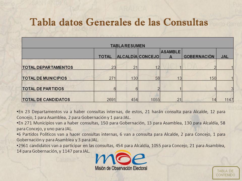 Número de municipios/departamentos por partido TABLA DE CONTENIDO TABLA RESUMEN NÚMERO DE MUNICIPIOS/DEPARTAMENTOS POR PARTIDO TOTALALCALDÍACONCEJO ASAMBLE A GOBERNACIÓ NJAL PARTIDO CAMBIO RADICAL110000 PARTIDO CONSERVADOR COLOMBIANO3169855131501 PARTIDO LIBERAL COLOMBIANO34303001 PARTIDO SOCIAL DE UNIDAD NACIONAL430001 PARTIDO VERDE330000 POLO DEMOCRÁTICO ALTERNATIVO330000 TOTAL MUNICIPIOS/DEPARTAMENTOS271*13858131503 *No suma 271 porque no hay una agregación de cada partido por municipio.
