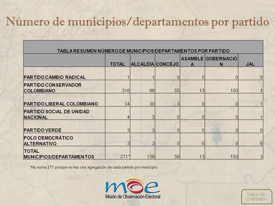 Número de candidatos por partido El Partido Cambio Radical va a participar en consultas con 4 candidatos para Alcaldía.