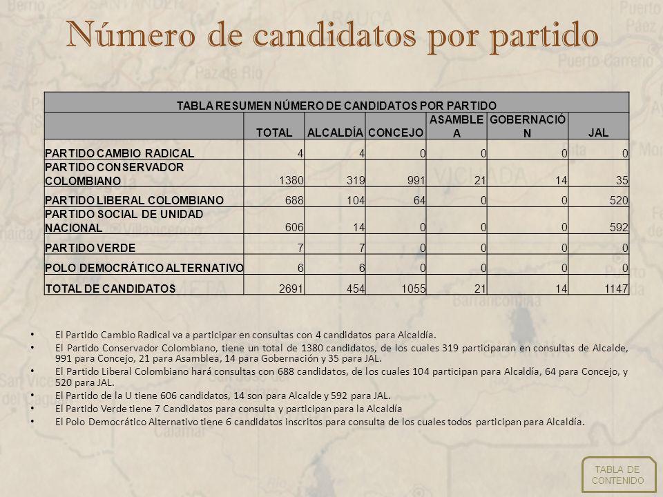 Consultas Partido Conservador Gobernación Consultas Partido Conservador Asambleas Departamentos:2 Candidatos: 14 Departamentos: 1 Candidatos: 21 TABLA DE CONTENIDO