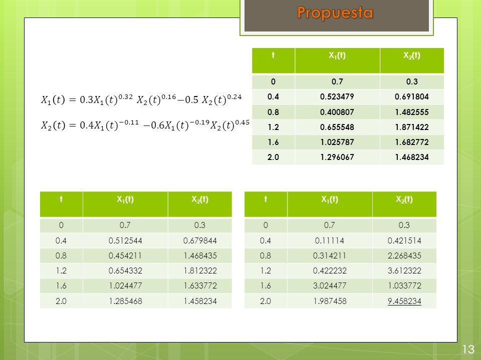 13 tX 1 (t)X 2 (t) 00.70.3 0.40.111140.421514 0.80.3142112.268435 1.20.4222323.612322 1.63.0244771.033772 2.01.9874589.458234 tX 1 (t)X 2 (t) 00.70.3