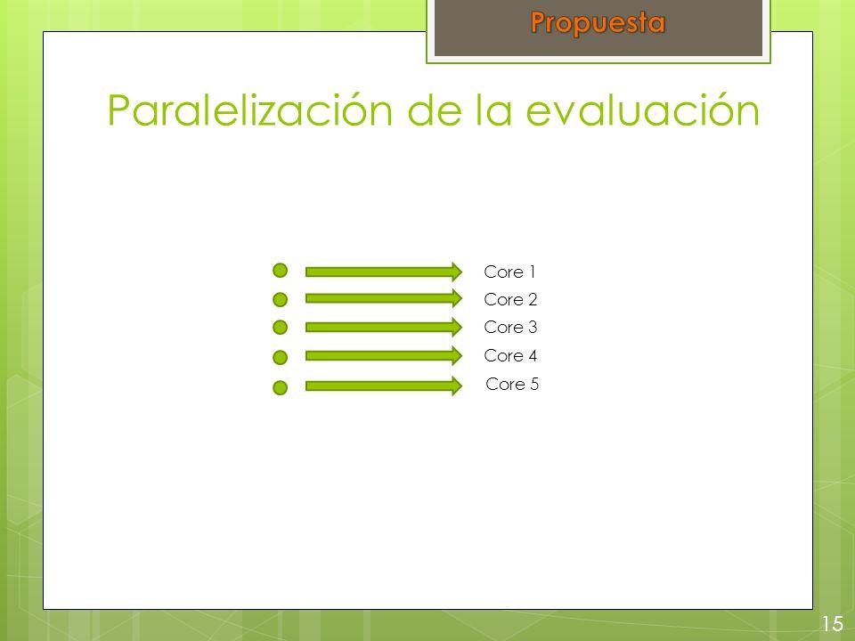 Paralelización de la evaluación 15 Core 1 Core 2 Core 3 Core 4 Core 5
