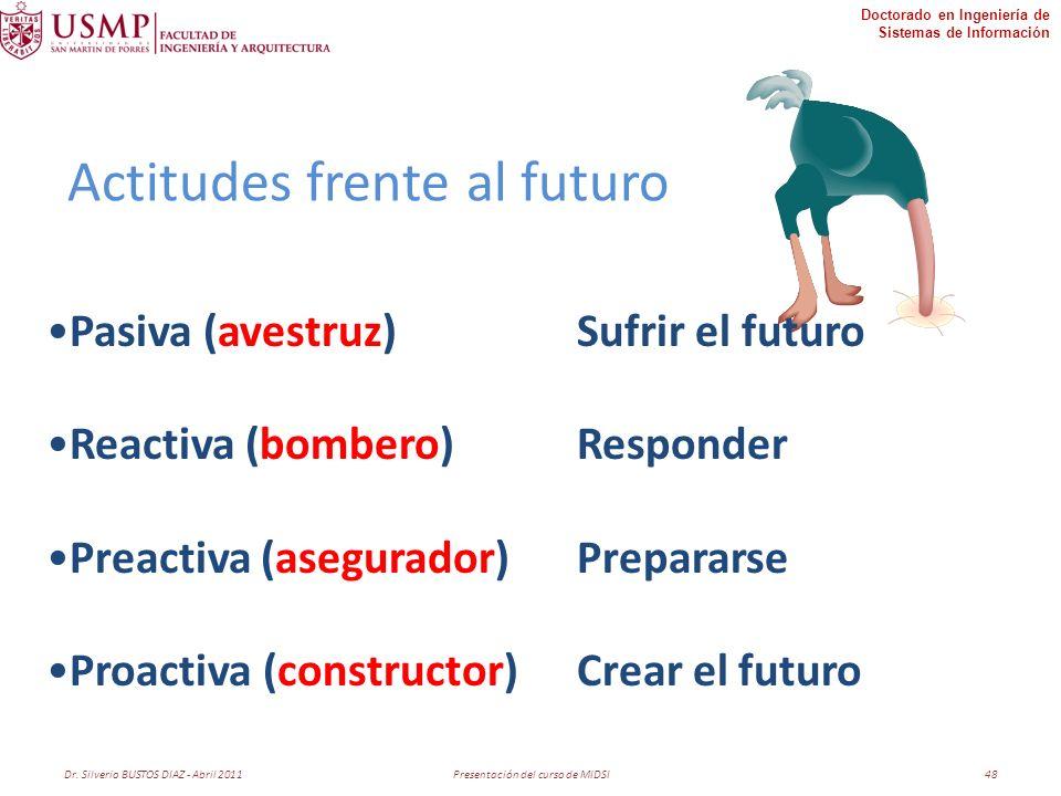 Doctorado en Ingeniería de Sistemas de Información Pasiva (avestruz)Sufrir el futuro Reactiva (bombero)Responder Preactiva (asegurador)Prepararse Proactiva (constructor)Crear el futuro Actitudes frente al futuro Dr.