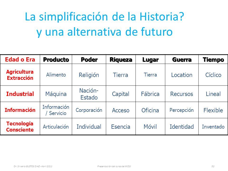 La simplificación de la Historia.