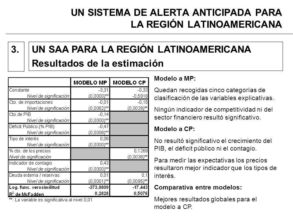 UN SISTEMA DE ALERTA ANTICIPADA PARA LA REGIÓN LATINOAMERICANA UN SAA PARA LA REGIÓN LATINOAMERICANA Resultados de la estimación 3.
