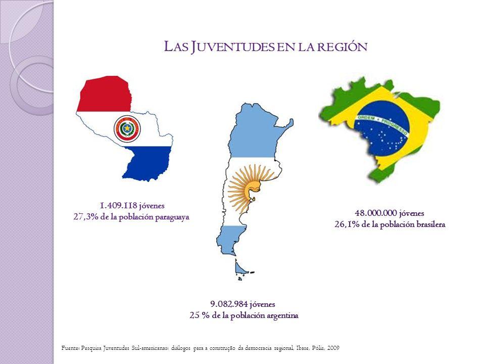L AS J UVENTUDES EN LA REGIÓN 9.082.984 jóvenes 25 % de la población argentina 48.000.000 jóvenes 26,1% de la población brasilera 1.409.118 jóvenes 27,3% de la población paraguaya Fuente: Pesquisa Juventudes Sul-americanas: diálogos para a construção da democracia regional, Ibase, Pólis, 2009