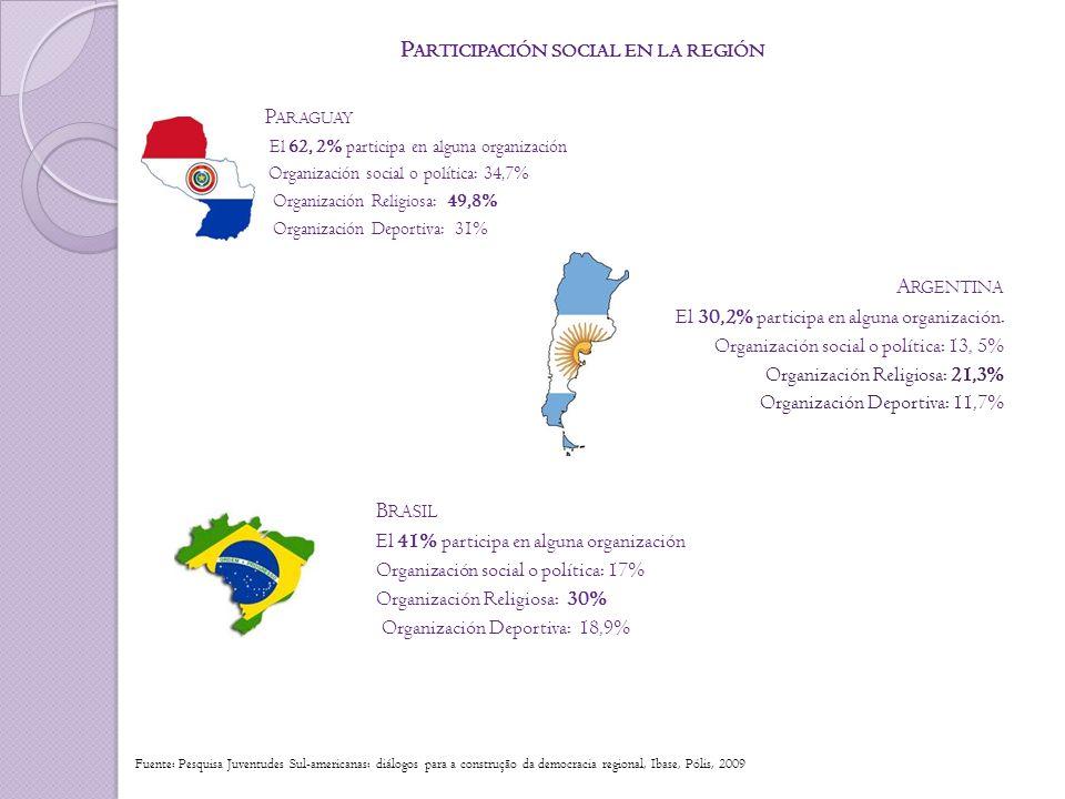 P ARTICIPACIÓN SOCIAL EN LA REGIÓN P ARAGUAY El 62, 2% participa en alguna organización Organización social o política: 34,7% Organización Religiosa: 49,8% Organización Deportiva: 31% A RGENTINA El 30,2% participa en alguna organización.