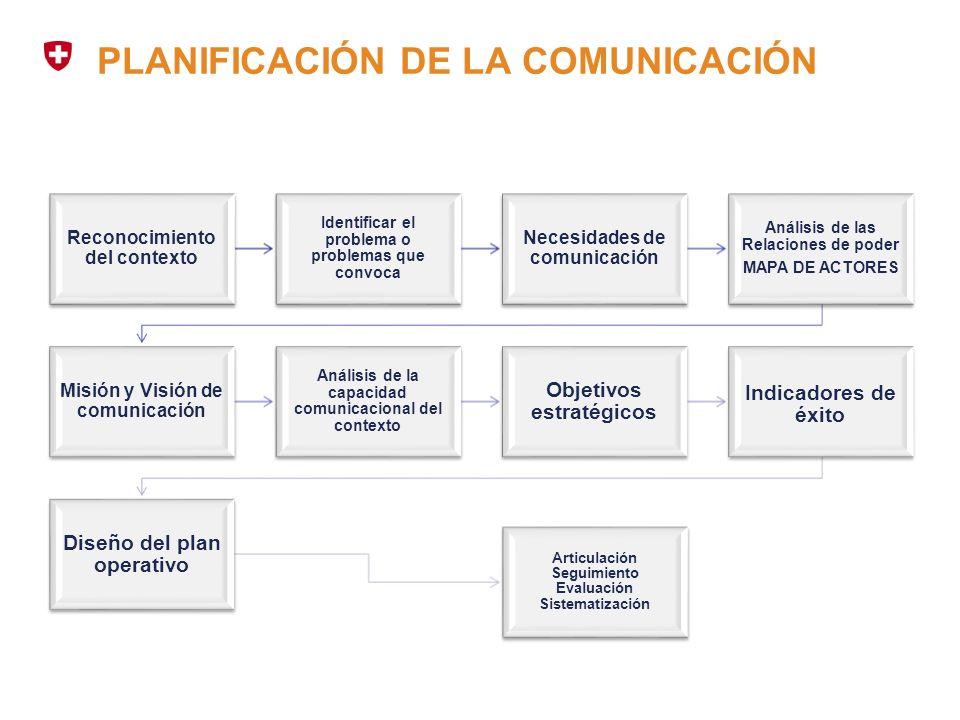 PLANIFICACIÓN DE LA COMUNICACIÓN Reconocimiento del contexto Identificar el problema o problemas que convoca Necesidades de comunicación Análisis de l