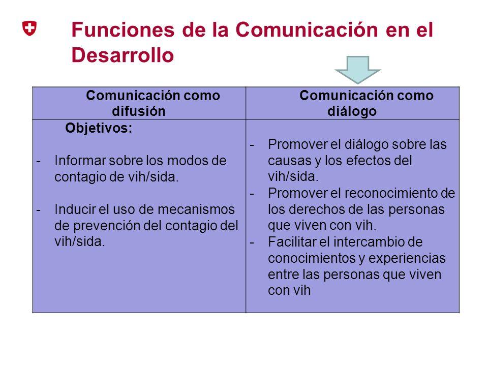 Funciones de la Comunicación en el Desarrollo Comunicación como difusión Comunicación como diálogo Objetivos: - Informar sobre los modos de contagio d