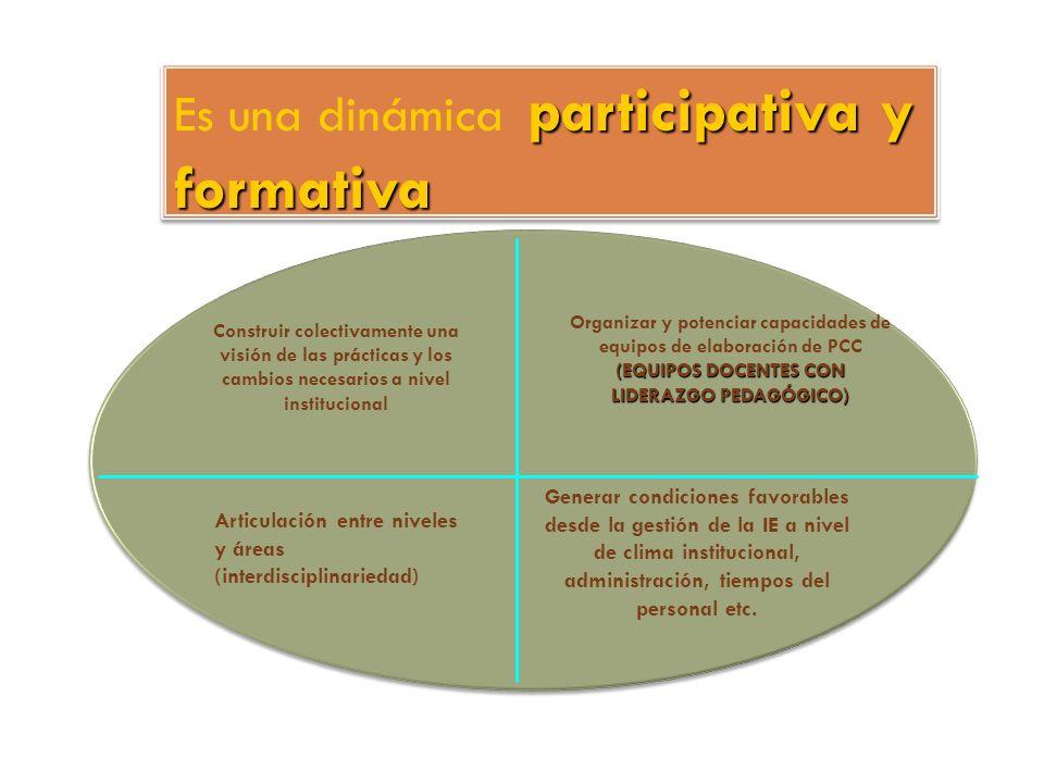 participativa y formativa Es una dinámica participativa y formativa (EQUIPOS DOCENTES CON LIDERAZGO PEDAGÓGICO) Organizar y potenciar capacidades de e