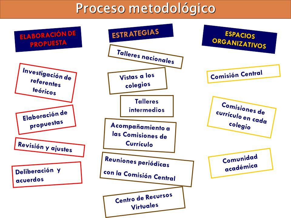 Proceso metodológico Investigación de referentes teóricos Elaboración de propuestas Deliberación y acuerdos Revisión y ajustes ELABORACIÓN DE PROPUEST