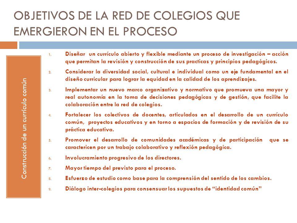OBJETIVOS DE LA RED DE COLEGIOS QUE EMERGIERON EN EL PROCESO Construcción de un currículo común 1. Diseñar un currículo abierto y flexible mediante un