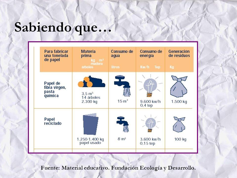 Sabiendo que… Fuente: Material educativo. Fundación Ecología y Desarrollo.