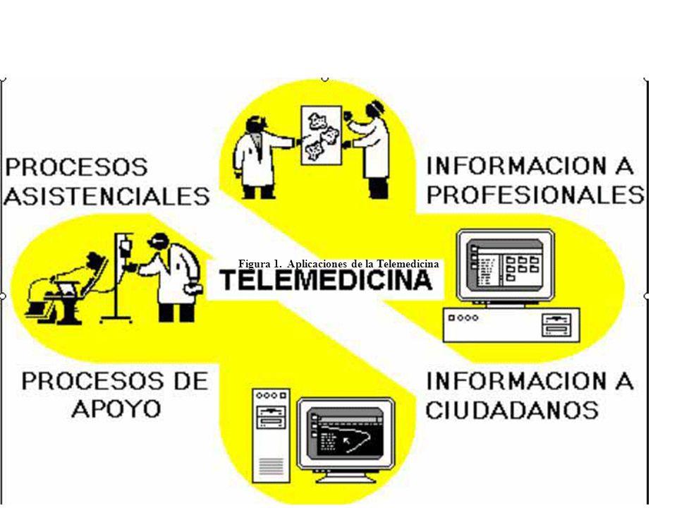 Figura 1. Aplicaciones de la Telemedicina