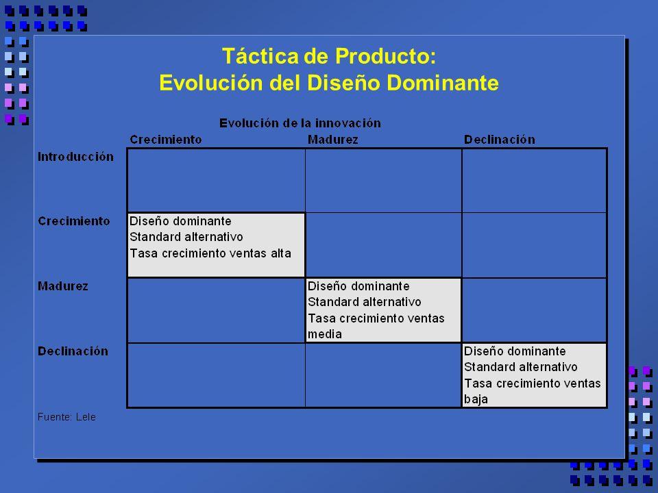 Táctica de Producto: Evolución del Diseño Dominante