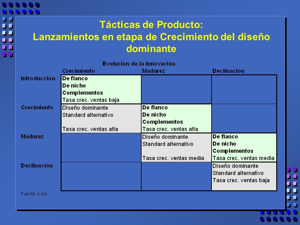 Tácticas de Producto: Lanzamientos en etapa de Crecimiento del diseño dominante