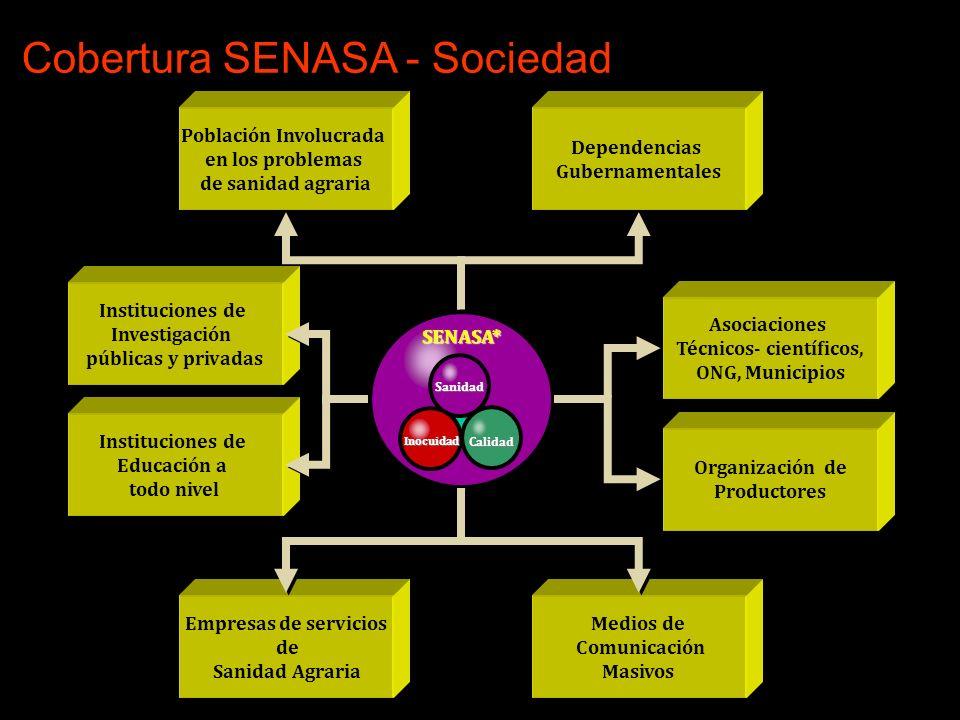 Cobertura SENASA - Sociedad SENASA* Población Involucrada en los problemas de sanidad agraria Dependencias Gubernamentales Instituciones de Investigac