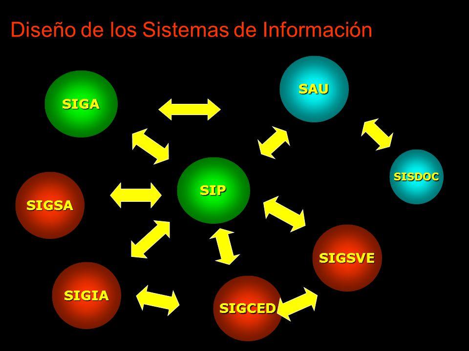 Diseño de los Sistemas de Información SIGCED SIGA SIGSA SIP SIGSVE SAU SISDOC SIGIA