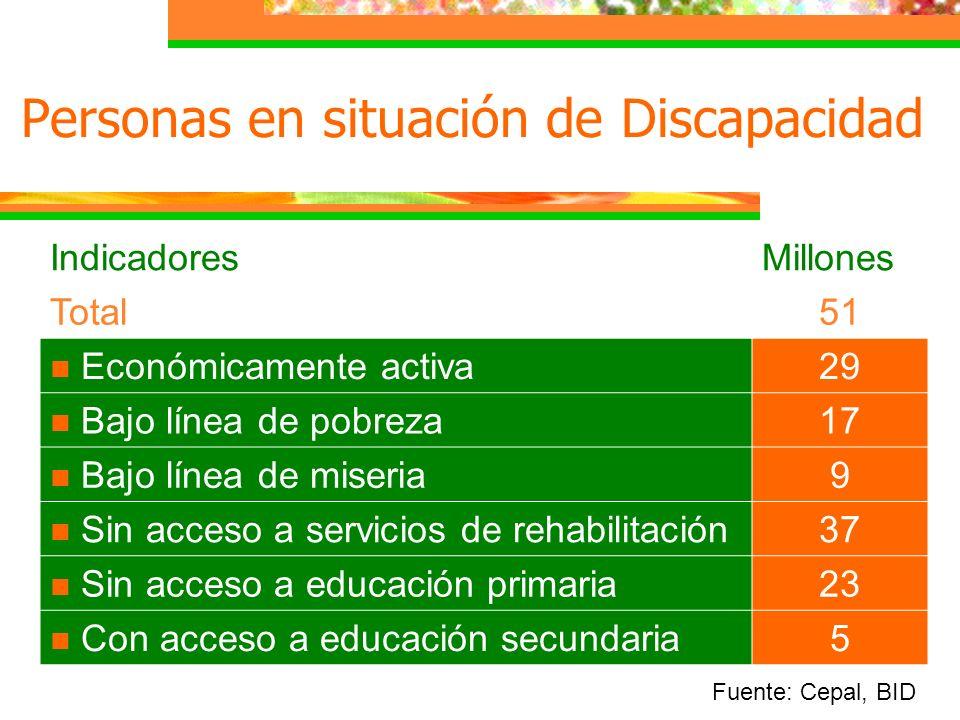 Personas en situación de Discapacidad Fuente: Cepal, BID IndicadoresMillones Total51 Económicamente activa29 Bajo línea de pobreza17 Bajo línea de mis