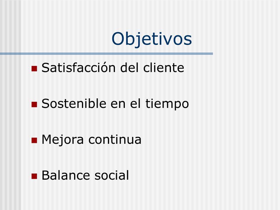 Objetivos Satisfacción del cliente Sostenible en el tiempo Mejora continua Balance social