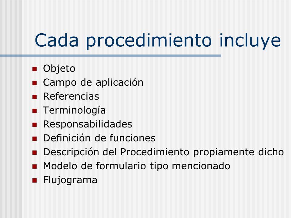Cada procedimiento incluye Objeto Campo de aplicación Referencias Terminología Responsabilidades Definición de funciones Descripción del Procedimiento