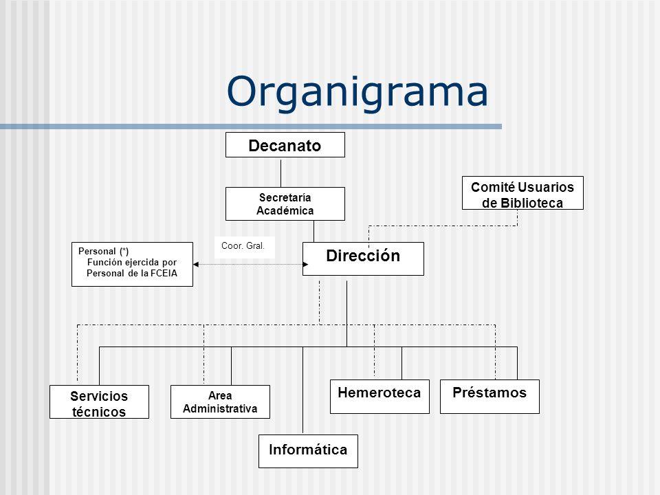 Organigrama Servicios técnicos Area Administrativa Préstamos Informática Decanato Hemeroteca Secretaría Académica Comité Usuarios de Biblioteca Direcc