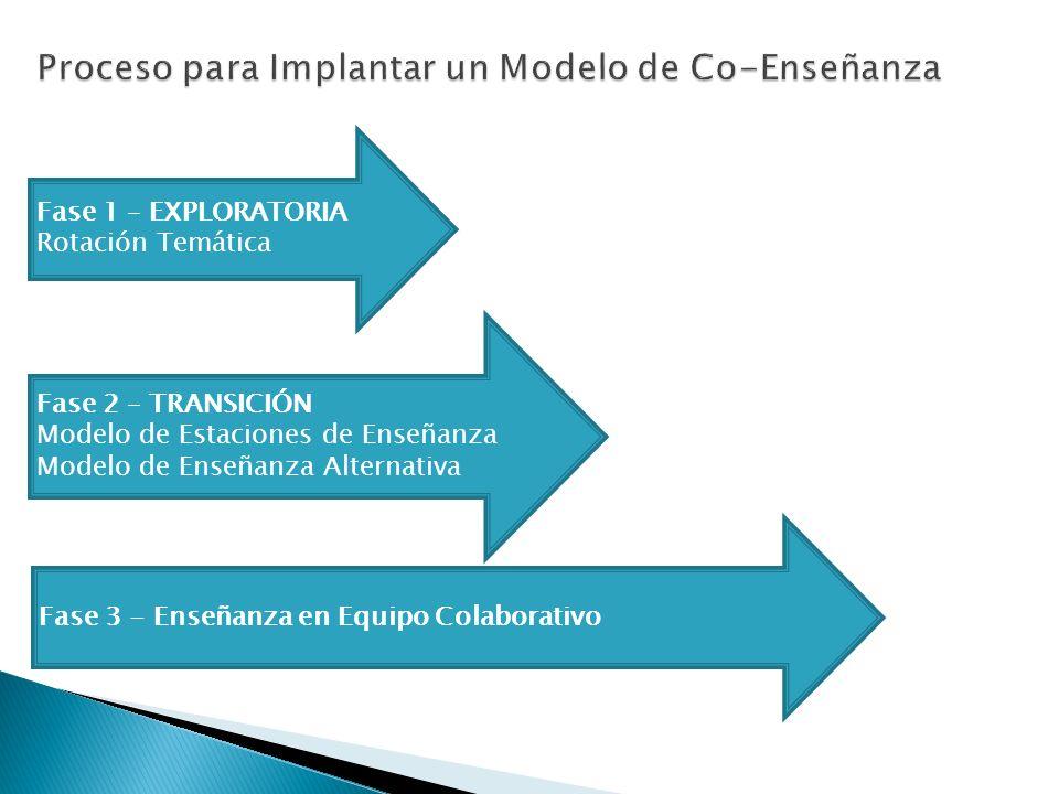 Fase 1 – EXPLORATORIA Rotación Temática Fase 2 – TRANSICIÓN Modelo de Estaciones de Enseñanza Modelo de Enseñanza Alternativa Fase 3 - Enseñanza en Eq