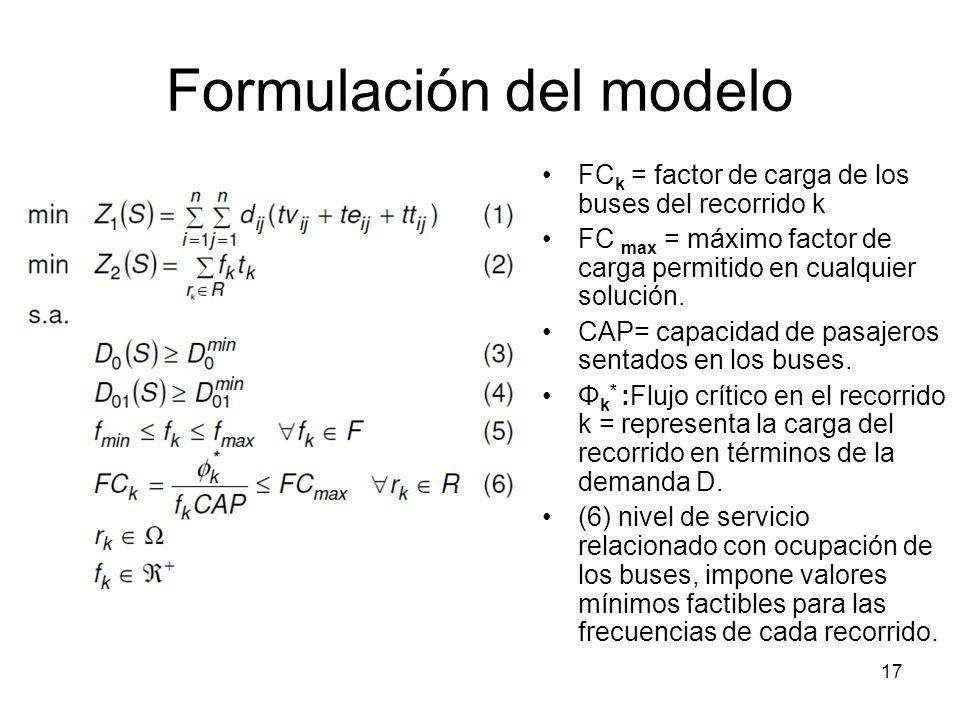 17 Formulación del modelo FC k = factor de carga de los buses del recorrido k FC max = máximo factor de carga permitido en cualquier solución. CAP= ca